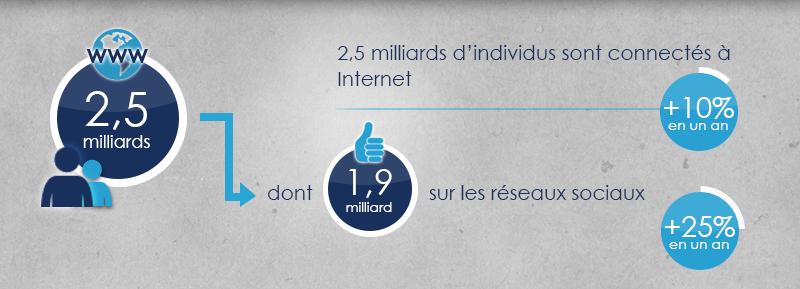 Chiffres et tendances d'internet 2014
