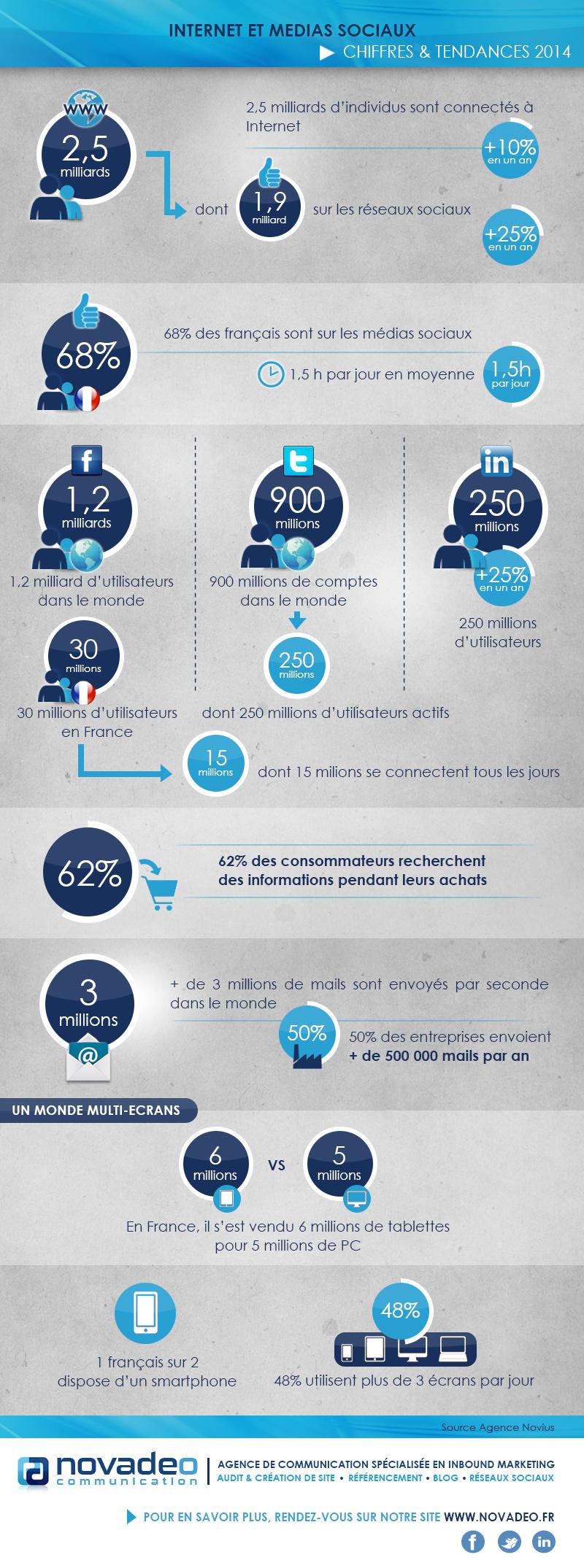 Chiffres et tendances 2014 de l'internet et des médias sociaux